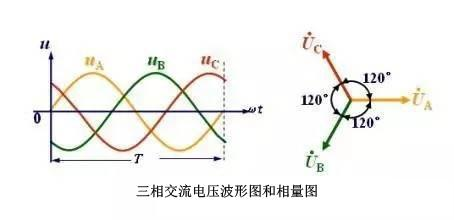 配电系统中三相不平衡的危害有哪些?原因是什么?